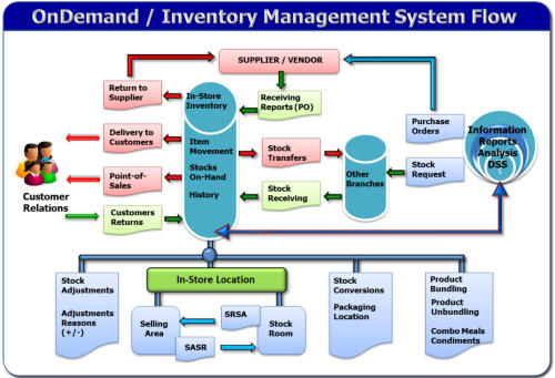 Image result for inventory management system
